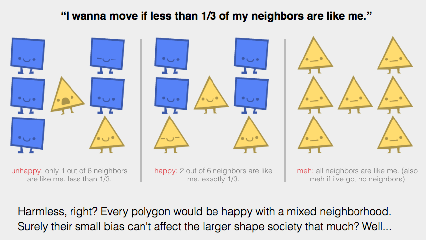 """I wanna move if less than 1/3 of my neighbors are like me."""